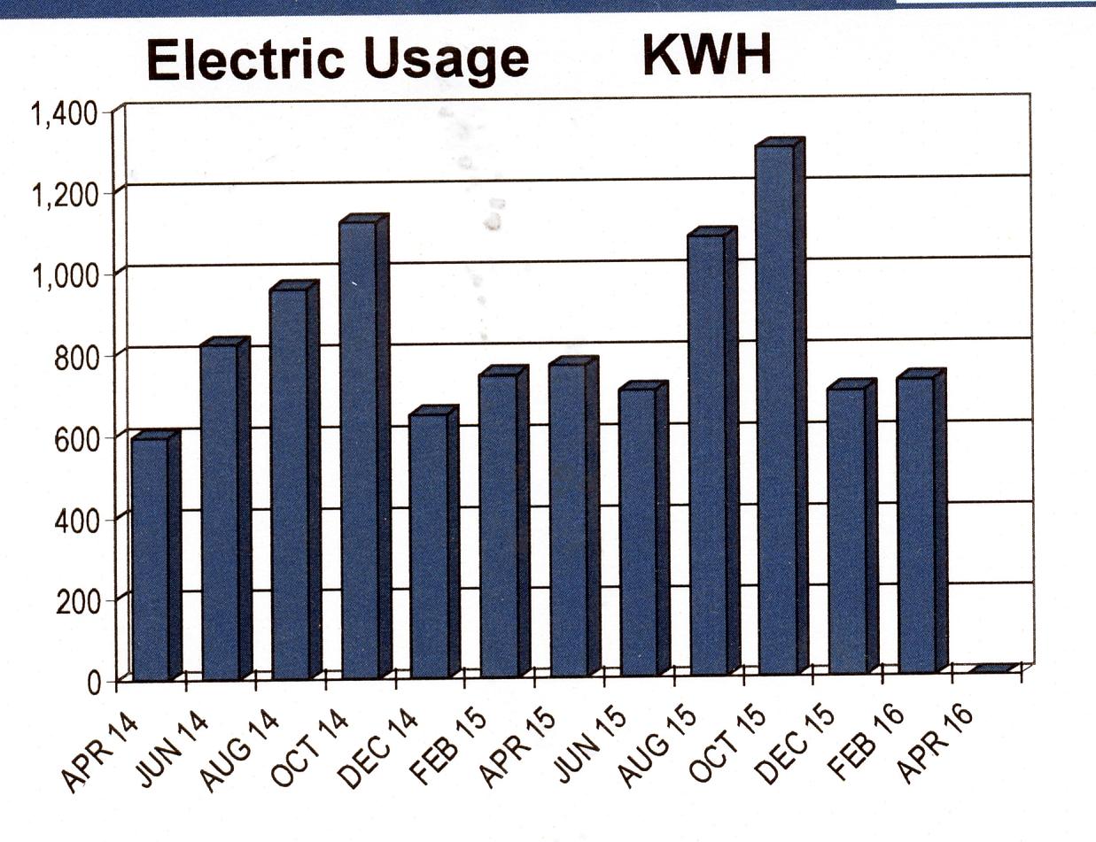 solar-kwh-usage-chart-april-2016.jpg
